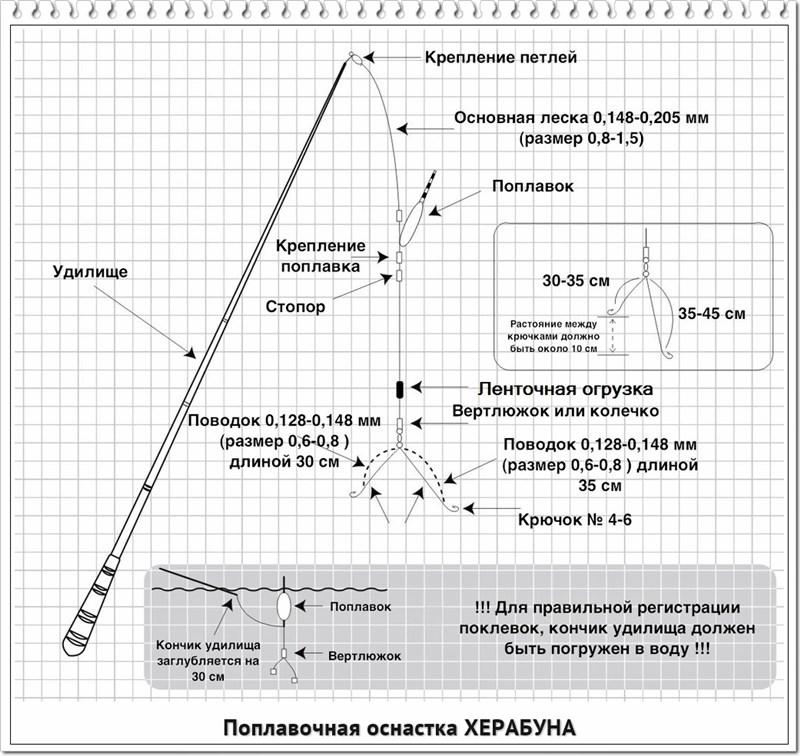 https://likefishing.ru/wp-content/uploads/2018/05/Herabuna-osnastka.jpg